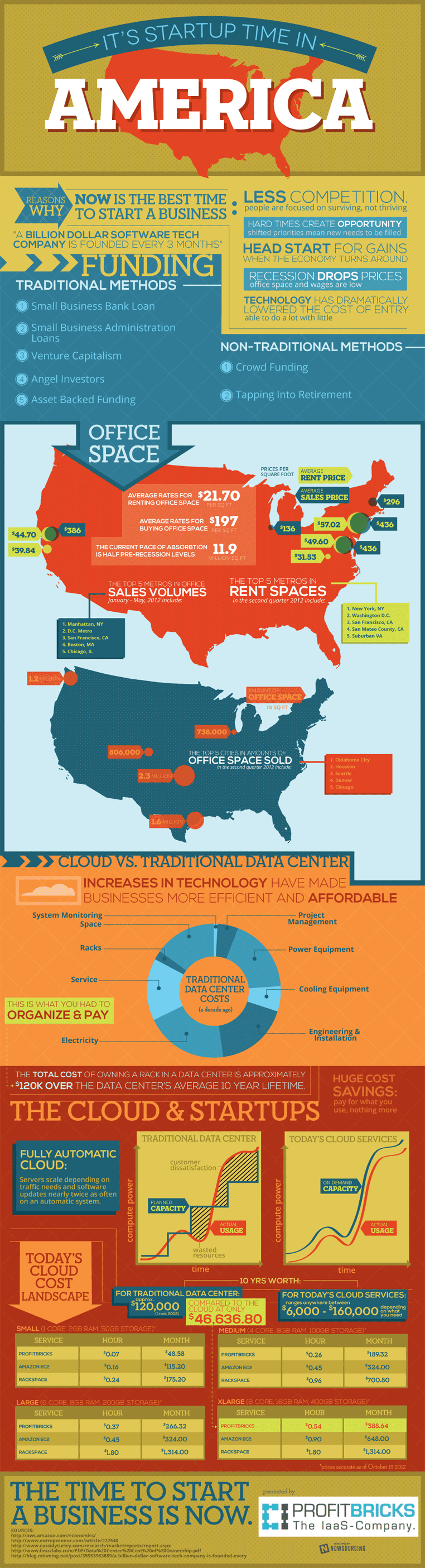 american startup trends infographic