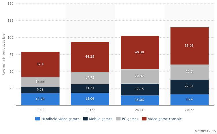 Video games revenues worldwide 2012-2015