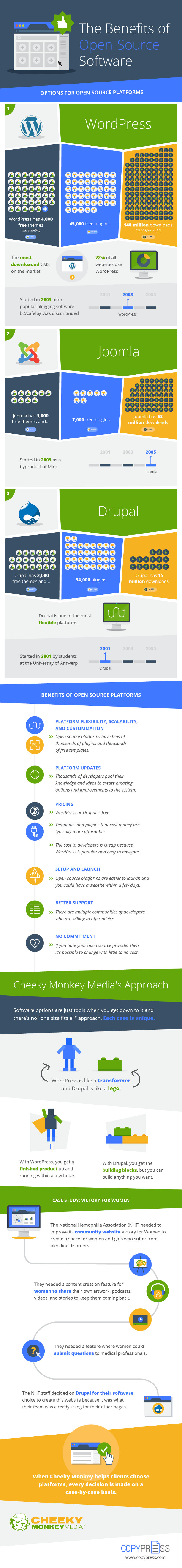 Open source software benefits - infographic