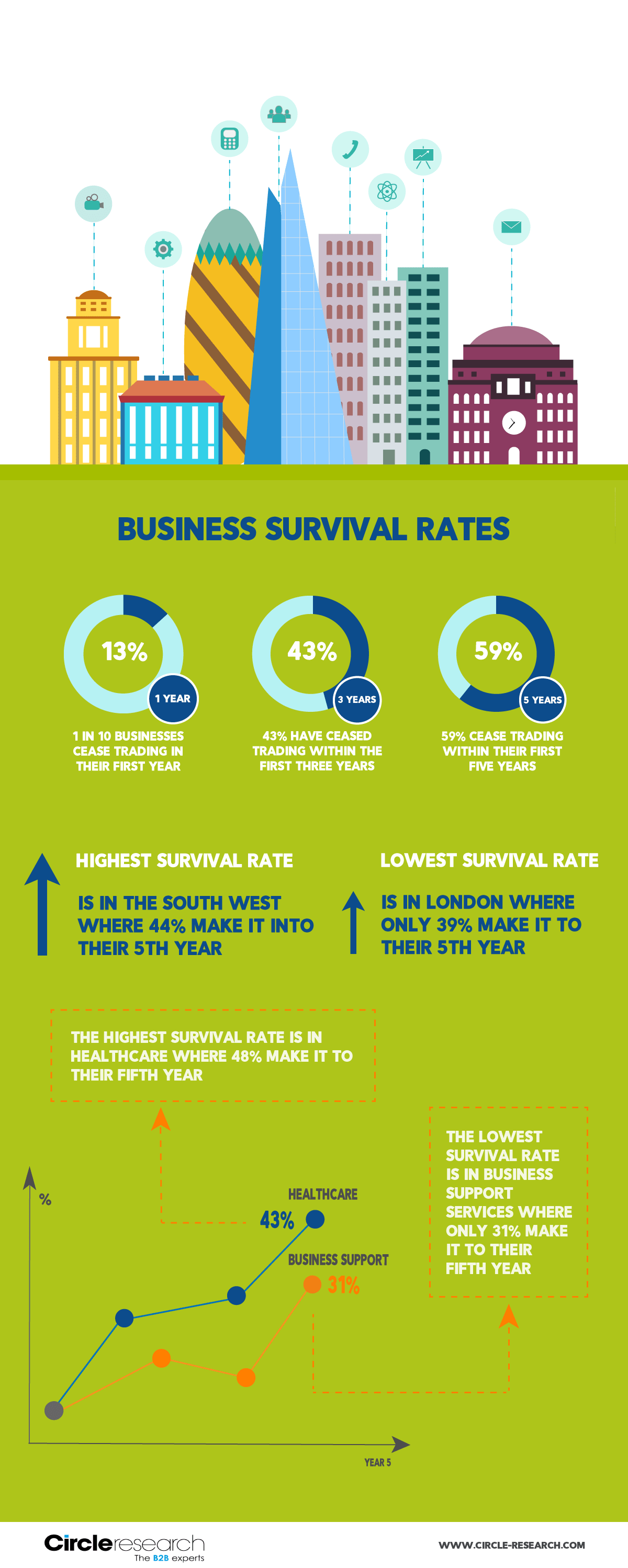 Business survival rates in UK - infographic